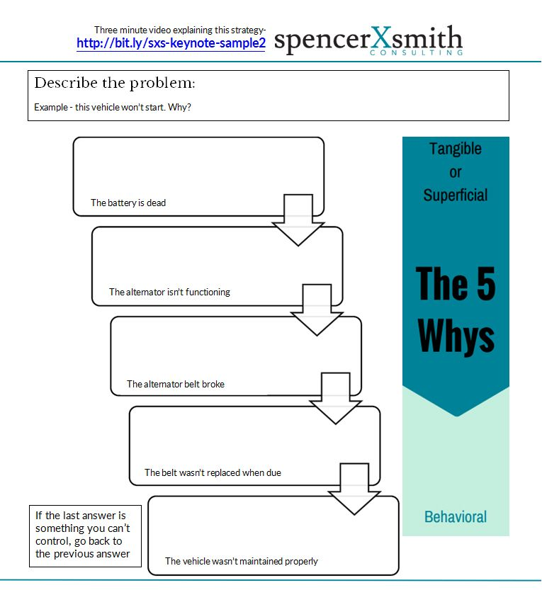 The 5 Whys template - spencerXsmith
